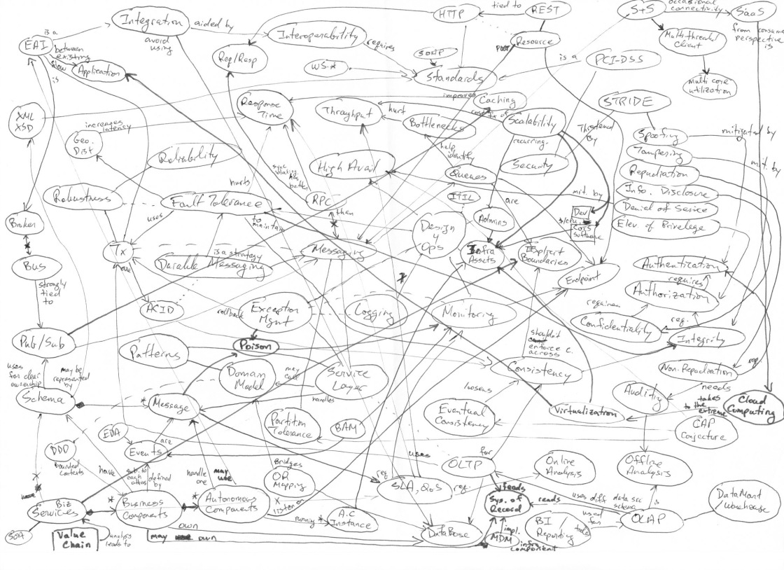 Distributed Systems Concept Map